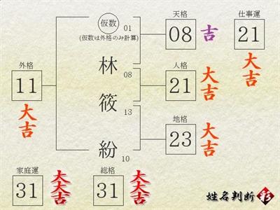 【粉多免費算】超熱門姓名學計算機 Lin Hsiu-fen