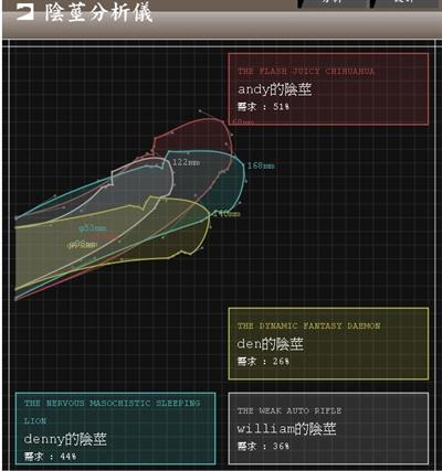 【粉多秘密】不科學小弟弟檢測 Andy Yang