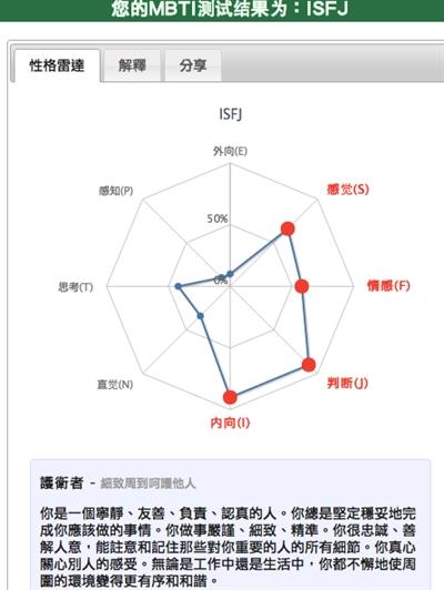 【粉多上班族】MBTI職業性格測試 瑜芳 張