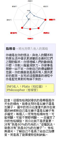 【粉多上班族】MBTI職業性格測試 芸茜 許
