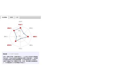 【粉多上班族】MBTI職業性格測試 Lulu Liu