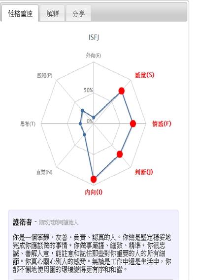 【粉多上班族】MBTI職業性格測試 月華 陳