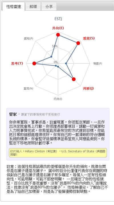【粉多上班族】MBTI職業性格測試 Lin Li