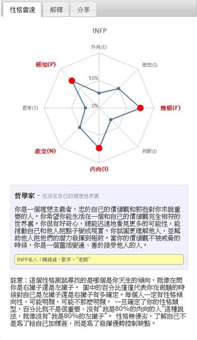 【粉多上班族】MBTI職業性格測試 Neal Zhou