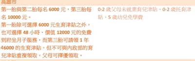【粉多育兒事】生育補助好康大收錄 Yu Lin