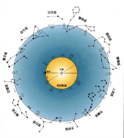 最完整!2015 年12星座流年運勢分析 緹 花